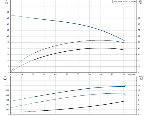 BASICLINE CMB5-46 Performance Curve