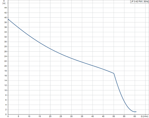 JP 3-42 PM1 Performance Curve