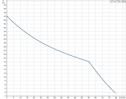 JP 4-47 PM1 Performance Curve