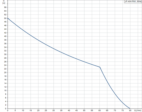 JP 4-54 PM1 Performance Curve