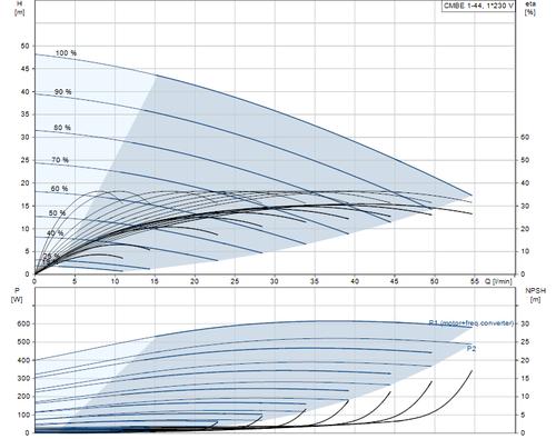 CMBE1-44 Performance Curve