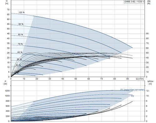 CMBE3-62 Performance Curve