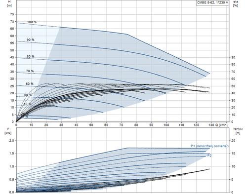 CMBE 5-62 Performance Curve