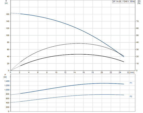 SP 1A-28 Performance Curve