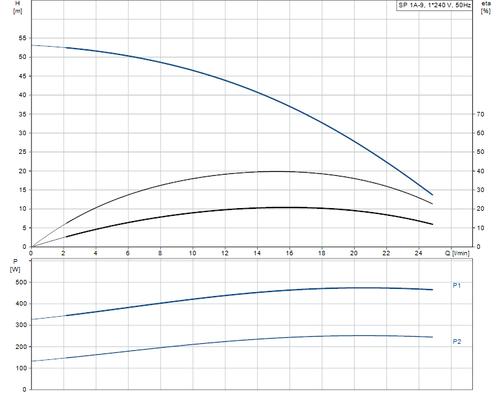 SP 1A-9 Performance Curve