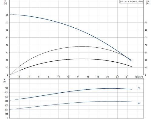 SP 1A-14 performance curve