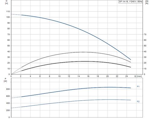 SP 1A-18 Performance Curve