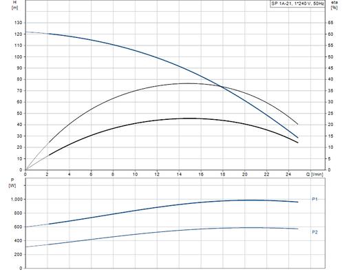 SP 1A-21 Performance Curve