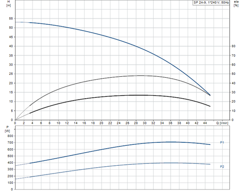 SP 2A-9 Performance Curve