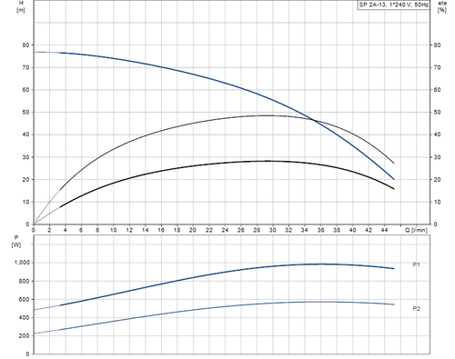 SP 2A-13 Performance Curve