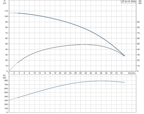 SP 2A-18 Performance Curve