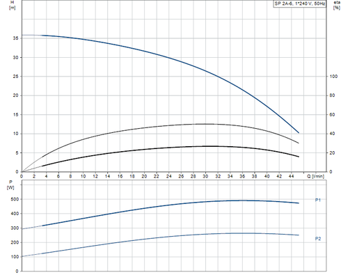 SP 2A-6 Performance Curve
