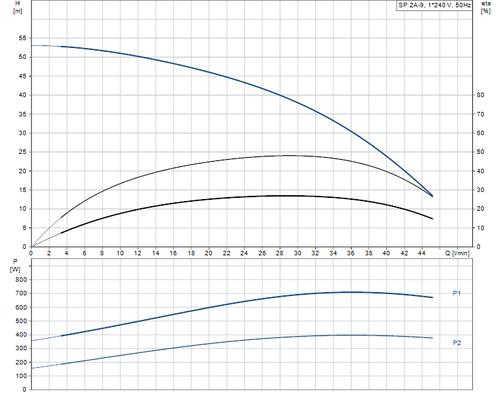 SP 2A-9 Performance Curve