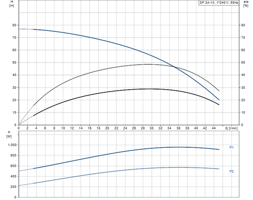 SP 2A-13 Performance Curve