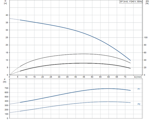 SP 3A-6 Performance Curve