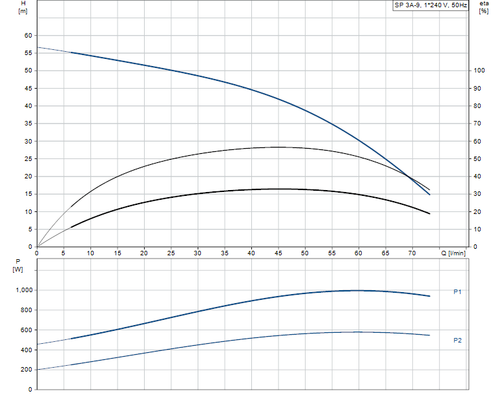SP 3A-9  Performance Curve