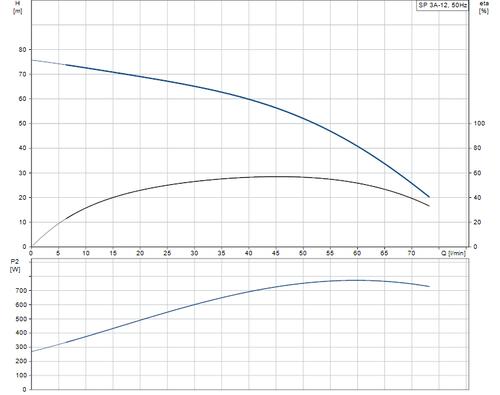 SP 3A-12 Performance Curve