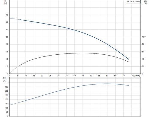SP 3A-6 Performance Curve