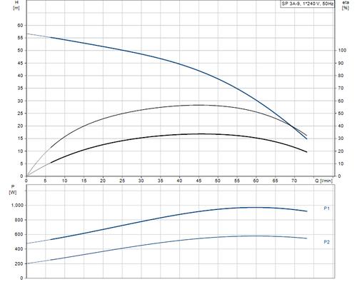 SP 3A-9 Performance Curve