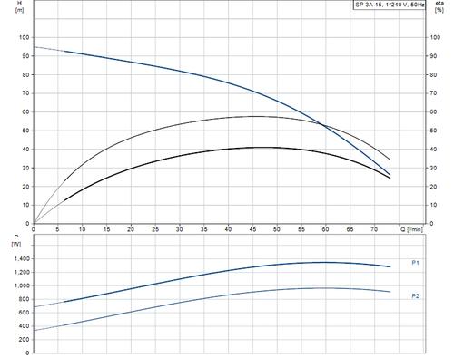 SP 3A-15 Performance Curve