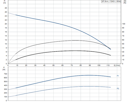 SP 5A-4 Performance Curve