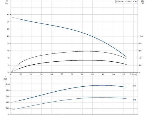SP 5A-6 Performance Curve