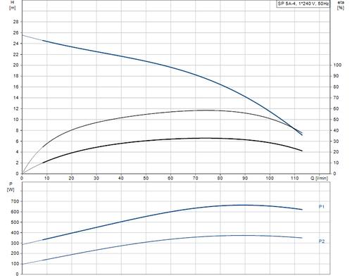 SP 5A-4 Performance Curve
