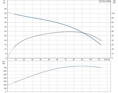 SP 5A-8 Performance Curve
