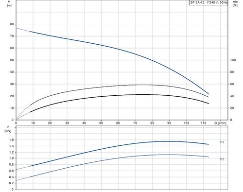 SP 5A-12 Performance Curve