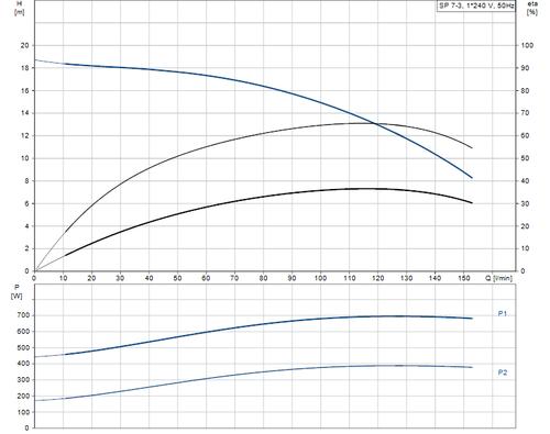 SP 7- 3 Performance Curve