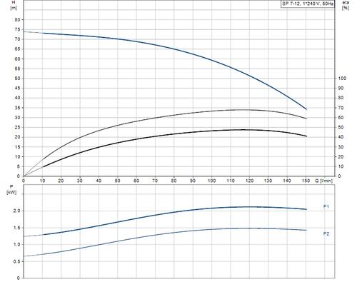 SP 7-12 Performance Curve