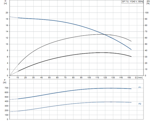 SP 7- 3 Performance Curve