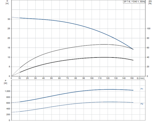 SP 7- 5 Performance Curve