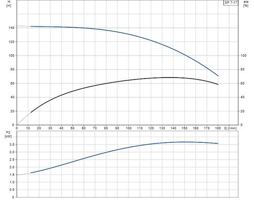 SP 7-17 Performance Curve