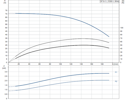 SP 9-11 Performance Curve