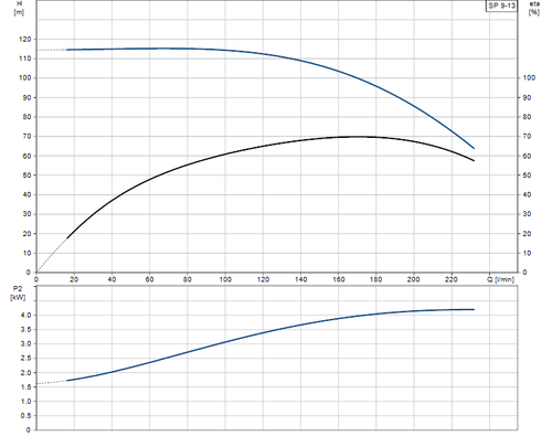 SP 9-13 Performance Curve