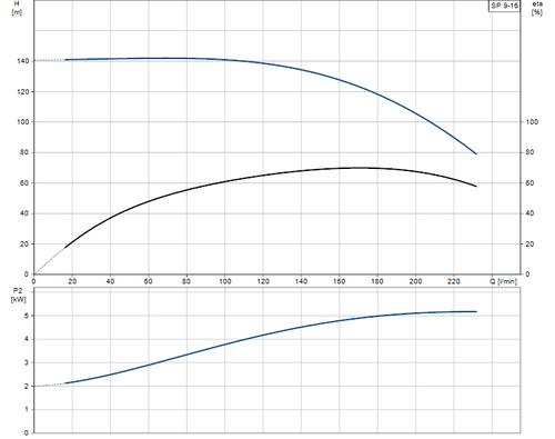 SP 9-16 Performance Curve