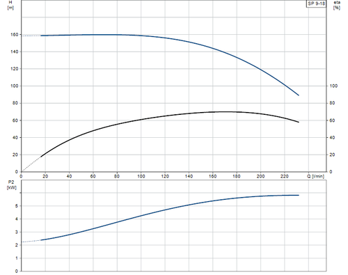 SP 9-18 Performance Curve