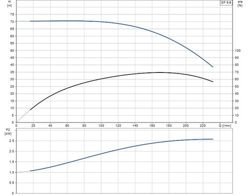 SP 9-8 Performance Curve