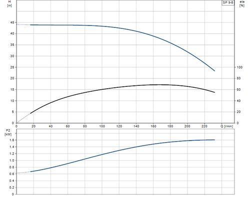 SP 9-5 Performance Curve