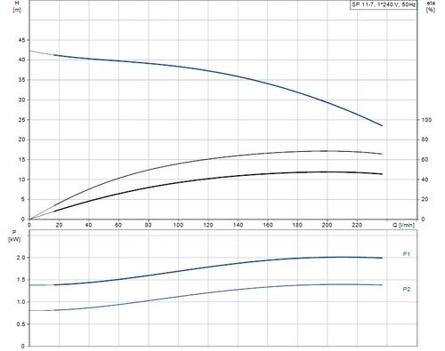 SP 11-7 Performance Curve