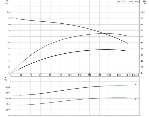 SP 11-3 Performance Curve