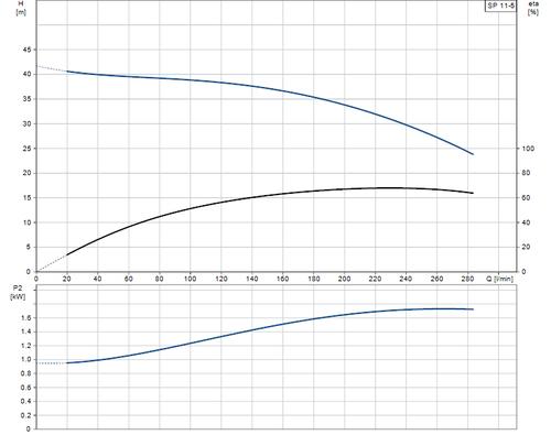 SP 11-5 Performance Curve