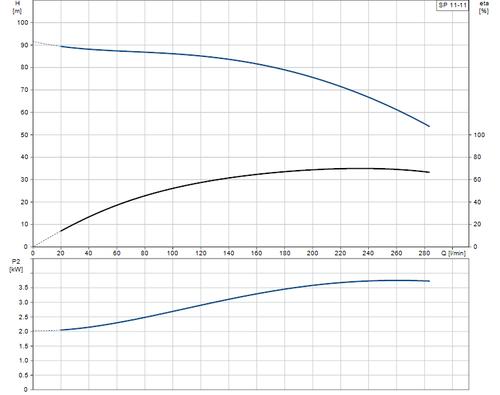 SP 11-11 Performance Curve