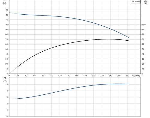 SP 11-15 Performance Curve