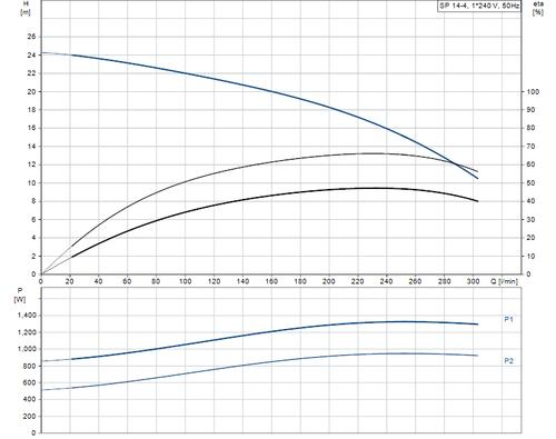 SP 14-4 Performance Curve