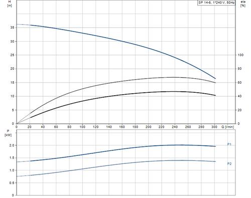 SP 14-6 Performance Curve