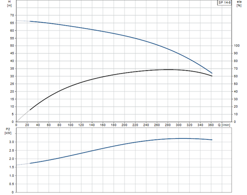 SP 14-8 Performance Curve