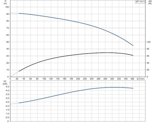 SP 14-11 Performance Curve