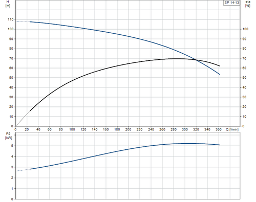 SP 14-13 Performance Curve